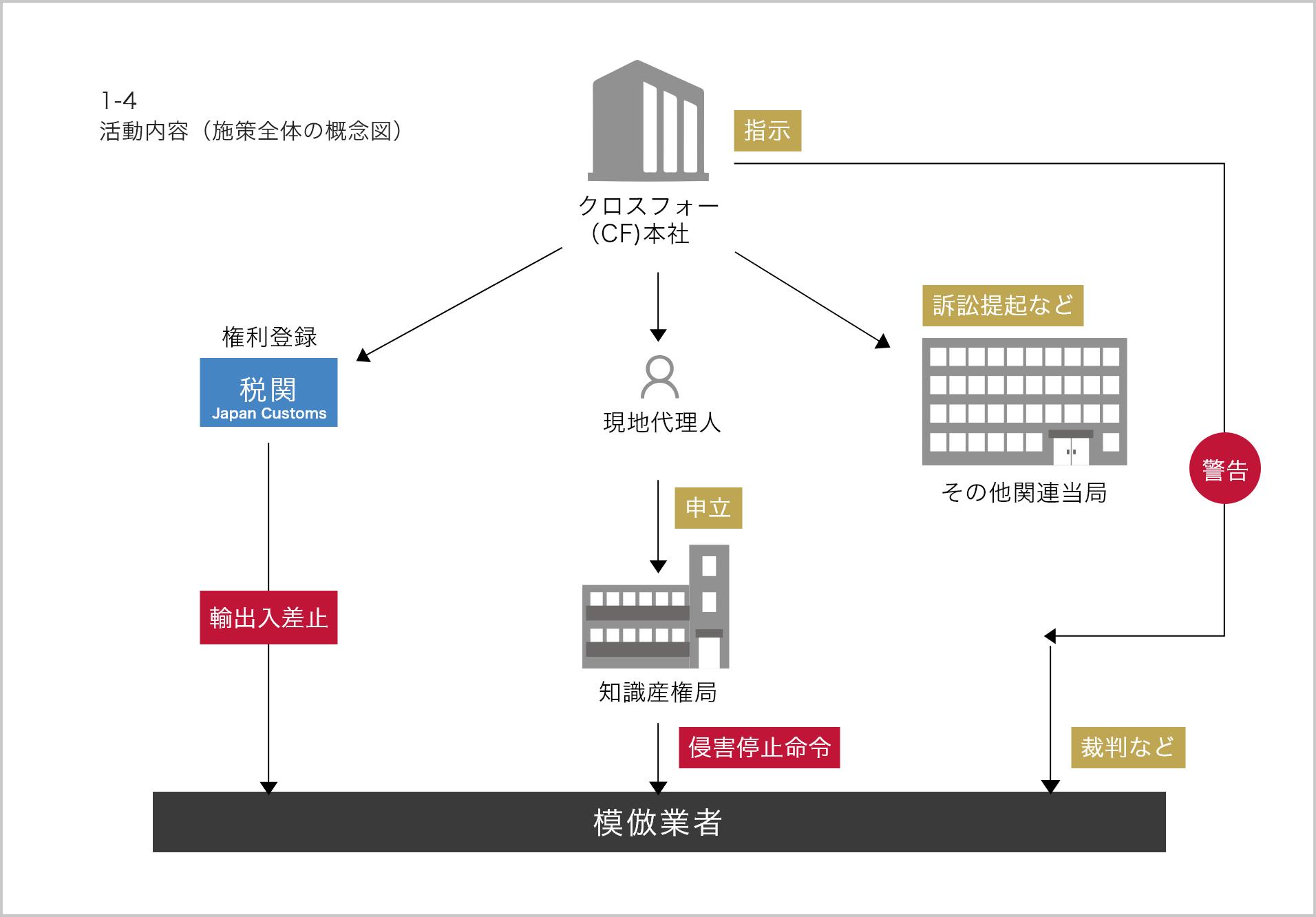 模倣対策に関する体制イメージ図